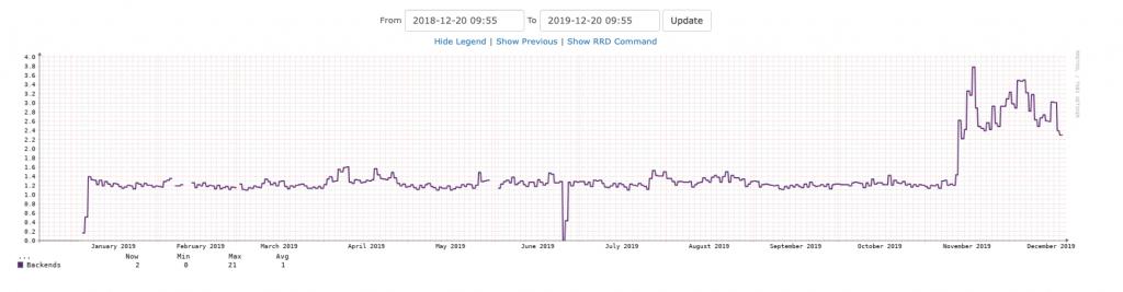 PostgreSQL backend pg01 jail